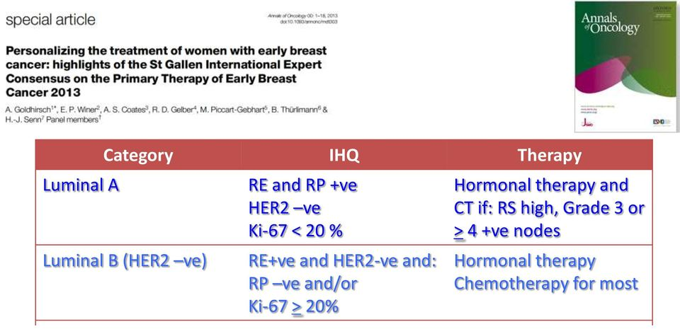 and RP -ve HER2 +ve RE and RP -ve HER2 -ve Hormonal therapy and CT if: RS high, Grade 3 or > 4 +ve nodes Hormonal