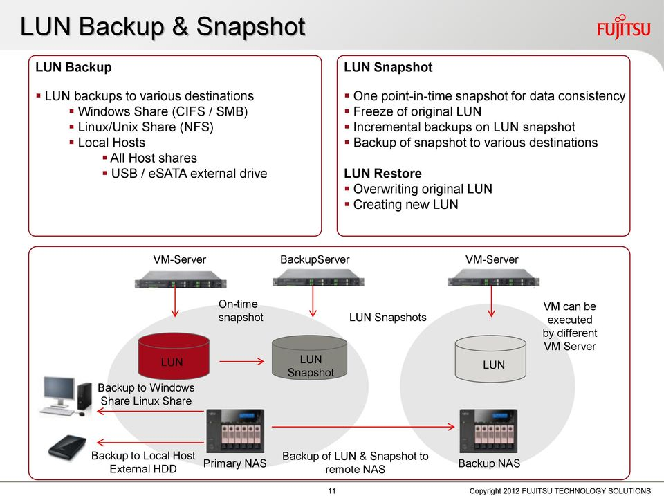 various destinations LUN Restore Overwriting original LUN Creating new LUN VM-Server BackupServer VM-Server LUN Backup to Windows Share Linux Share On-time