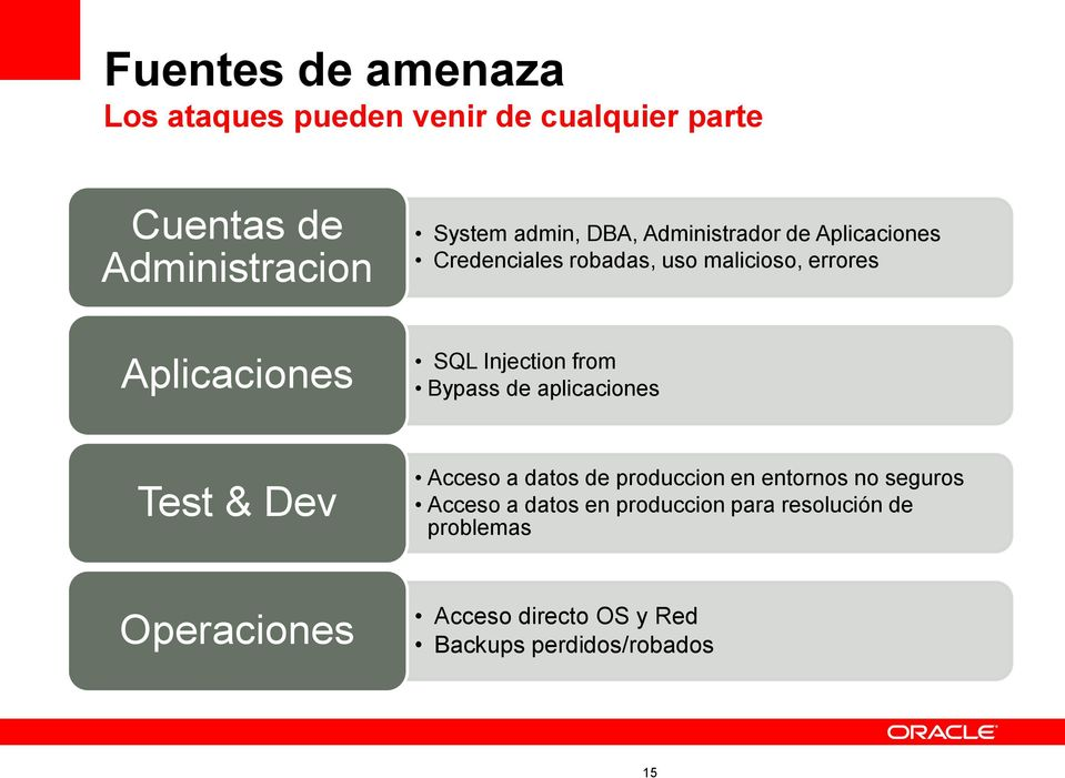 Injection from Bypass de aplicaciones Test & Dev Acceso a datos de produccion en entornos no seguros