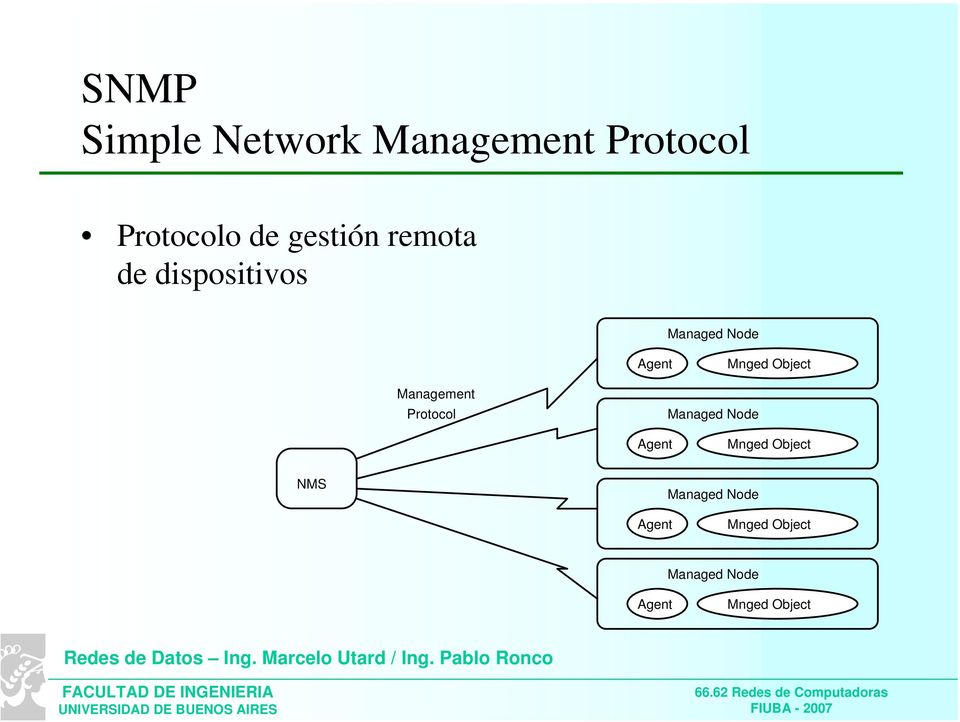 Management Protocol Managed Node Agent Mnged Object NMS