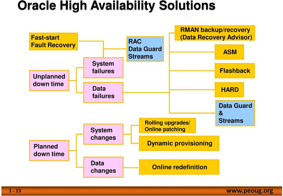 Streams Rolling upgrades/ Online patching RMAN backup/recovery (Data Recovery Advisor)