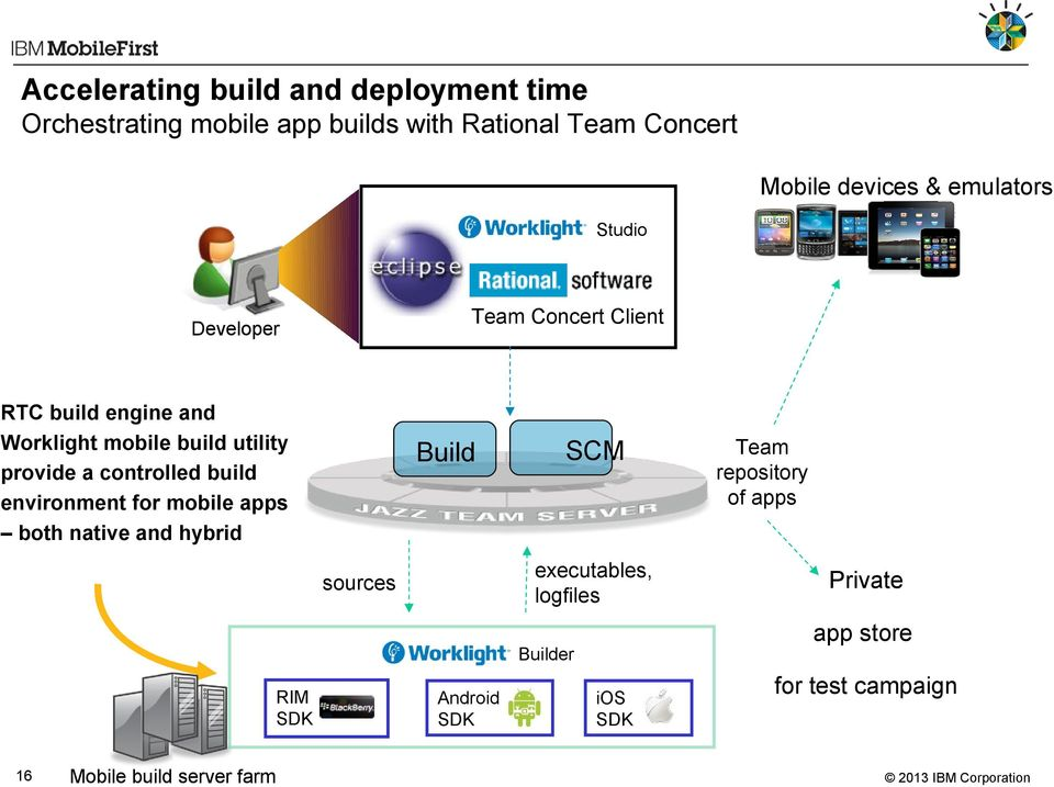 controlled build environment for mobile apps both native and hybrid Build SCM executables, logfiles sources 16