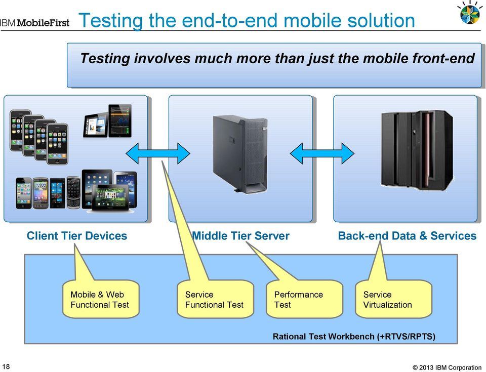 Test Middle Tier Server Service Functional Test Performance Test Back-end