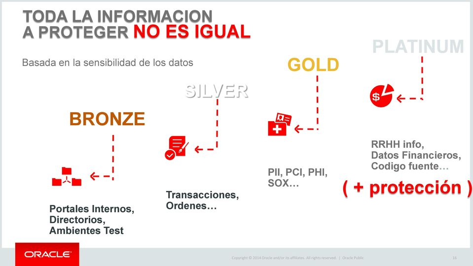 Corporate Internal Transacciones, Ordenes Regulatory Compliance PII, PCI, PHI, SOX Highly