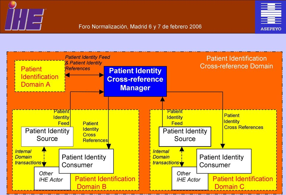 Identity Feed Patient Identity Source Patient Identity Cross References Internal Domain transactions Other IHE Actor Patient Identity