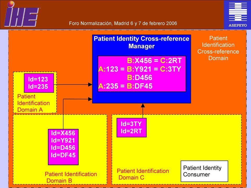 Identification Cross-reference Domain Id=X456 Id=Y921 Id=D456 Id=DF45 Patient