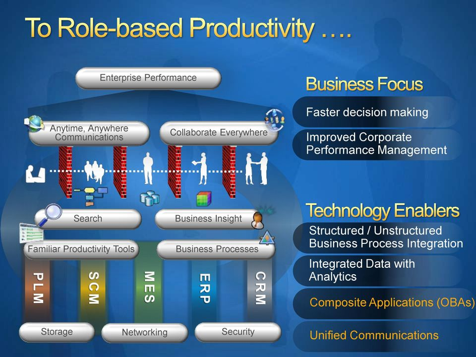 Business Insight Business Processes CRM E R P Structured / Unstructured Business Process Integration