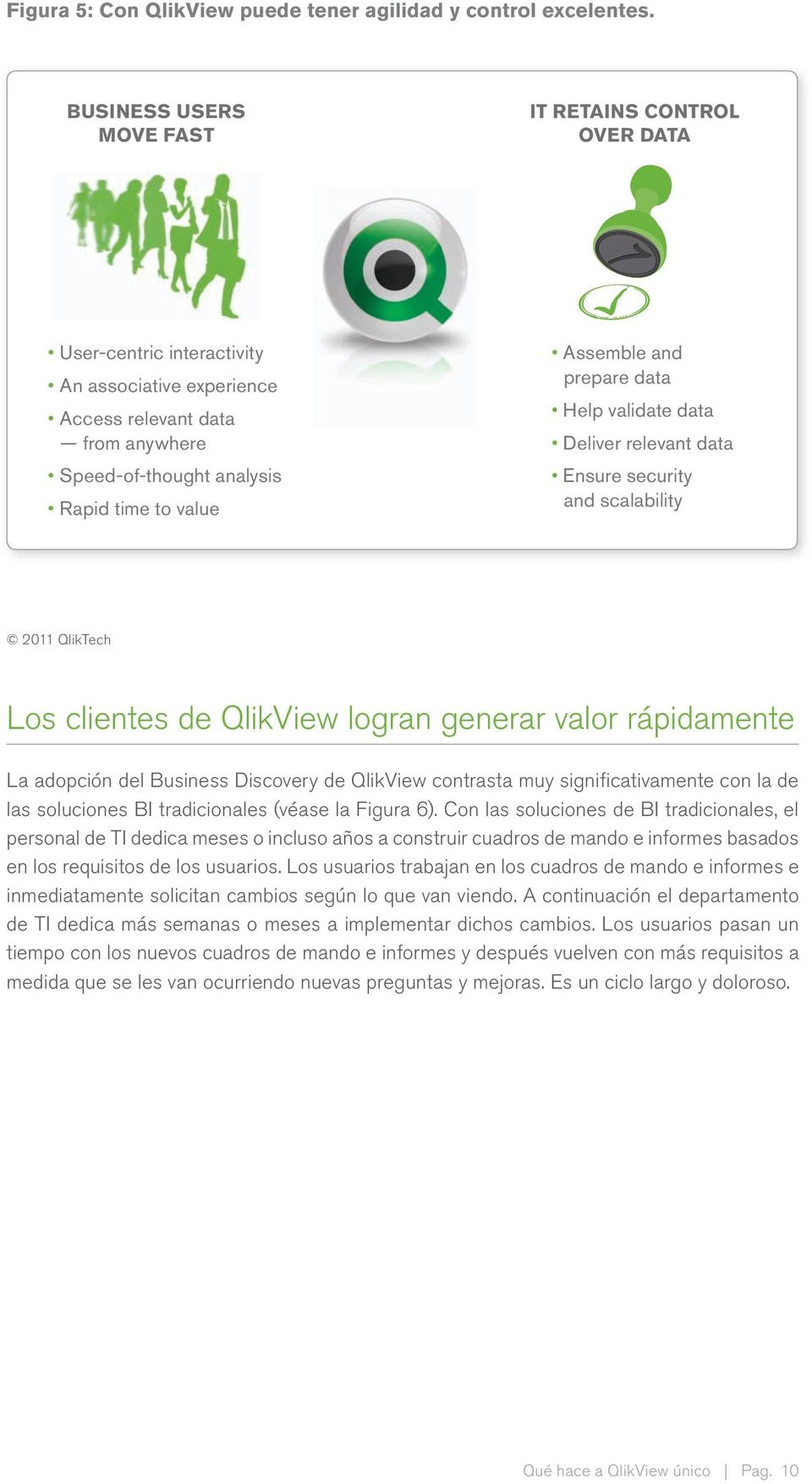 and prepare data Help validate data Deliver relevant data Ensure security and scalability 2011 QlikTech Los clientes de QlikView logran generar valor rápidamente La adopción del Business Discovery de