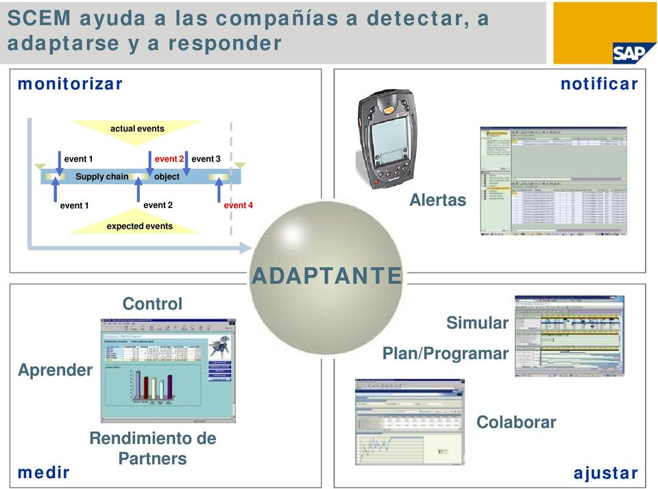 Supply chain object event 2 event 4 Alertas expected events Aprender