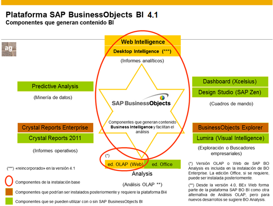 38 Design Studio(SAP Zen), Crystal Reports y Lumira (Visual Intelligence) visualizadas en la Figura II. 4 Figura II. 7 Arquitectura de Sap BusinessObjects BI 4.1 Fuente: Aníbal Goicochea. (16)