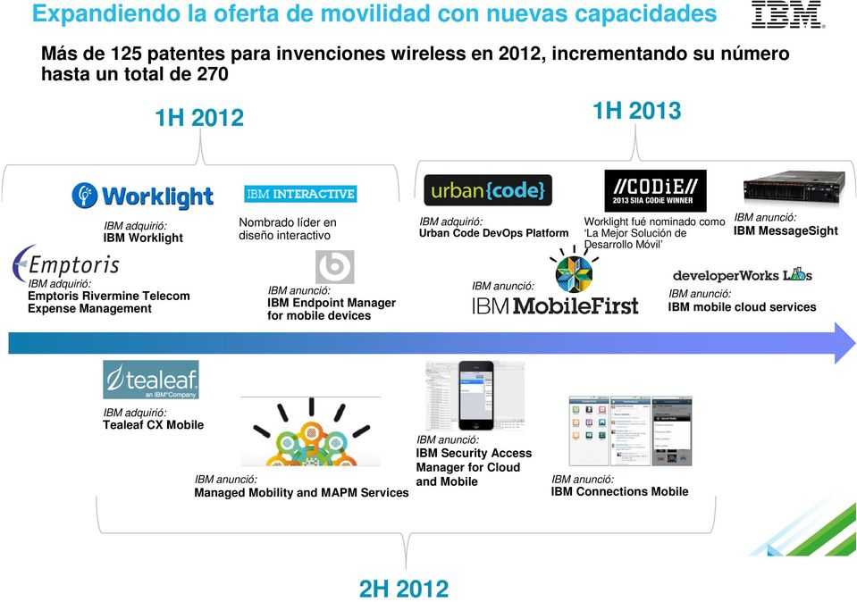 IBM MessageSight IBM adquirió: Emptoris Rivermine Telecom Expense Management IBM anunció: IBM Endpoint Manager for mobile devices IBM anunció: IBM anunció: IBM mobile cloud services