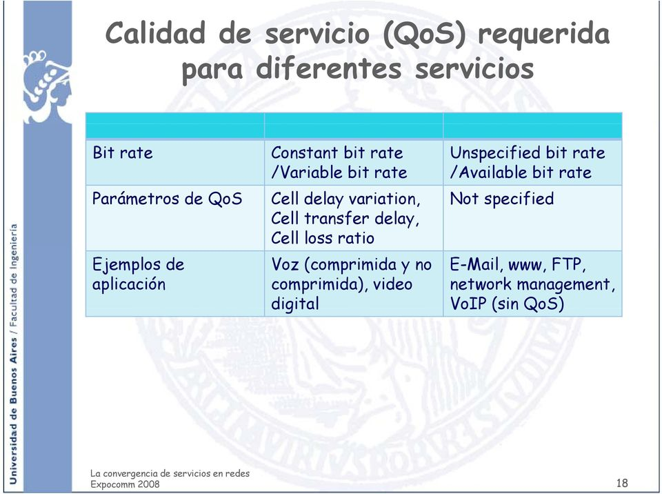 delay, Cell loss ratio Voz (comprimida y no comprimida), video digital Unspecified bit rate