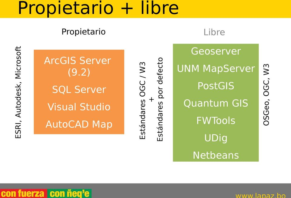 2) SQL Server Visual Studio AutoCAD Map Estándares OGC / W3 +