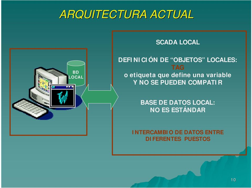 variable Y NO SE PUEDEN COMPATIR BASE DE DATOS LOCAL: