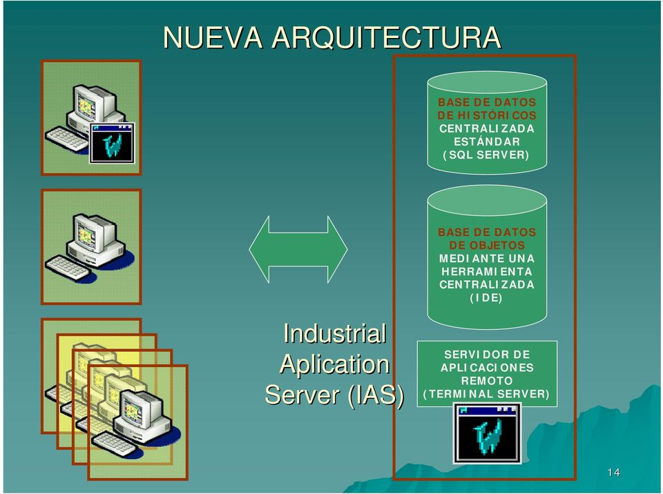 HERRAMIENTA CENTRALIZADA (IDE) Industrial Aplication Server