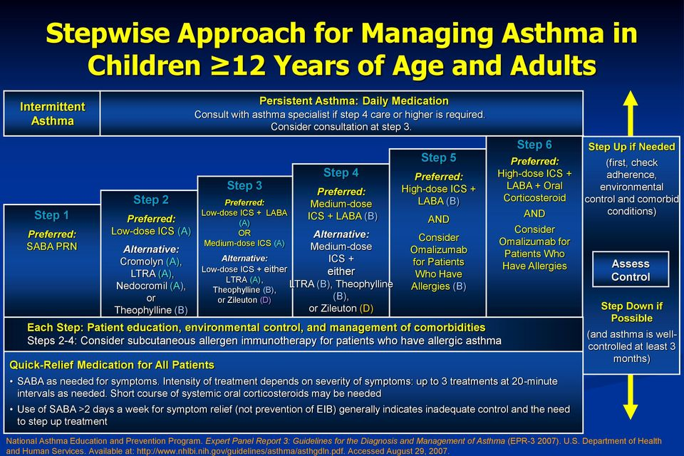 Stepwise Approach for Managing Asthma in Children 12 Years of Age and Adults Intermittent Asthma Step 1 Preferred: SABA PRN Step 2 Preferred: Low-dose ICS (A) Alternative: Cromolyn (A), LTRA (A),