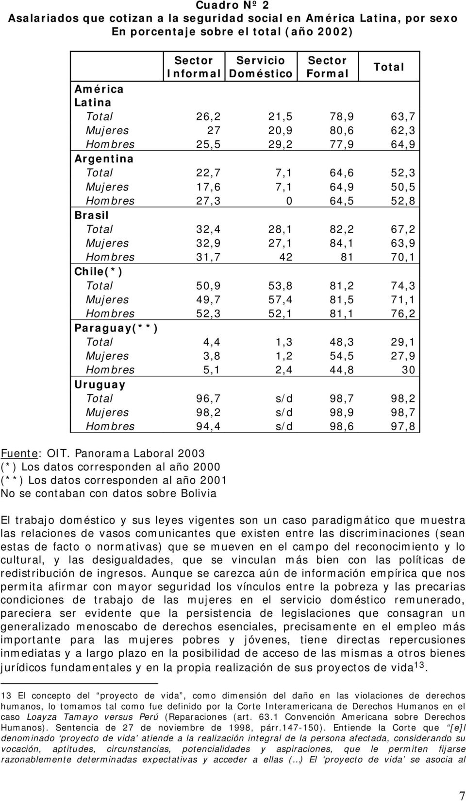 Mujeres 32,9 27,1 84,1 63,9 Hombres 31,7 42 81 70,1 Chile(*) Total 50,9 53,8 81,2 74,3 Mujeres 49,7 57,4 81,5 71,1 Hombres 52,3 52,1 81,1 76,2 Paraguay(**) Total 4,4 1,3 48,3 29,1 Mujeres 3,8 1,2