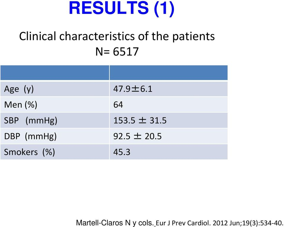 5 ± 31.5 DBP (mmhg) 92.5 ±20.5 Smokers (%) 45.