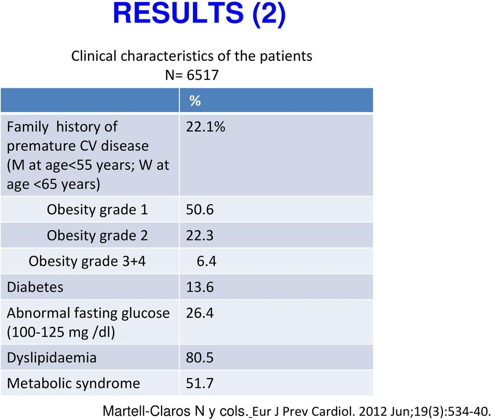 3 Obesity grade 3+4 6.4 Diabetes 13.6 Abnormal fasting glucose (100-125 mg /dl) 26.