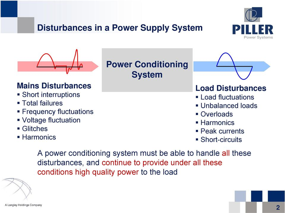 fluctuations Unbalanced loads Overloads Harmonics Peak currents Short-circuits A power conditioning system