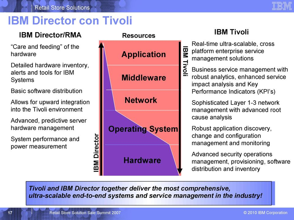Tivoli Resources Real-time ultra-scalable, cross platform enterprise service management solutions Business service management with robust analytics, enhanced service impact analysis and Key