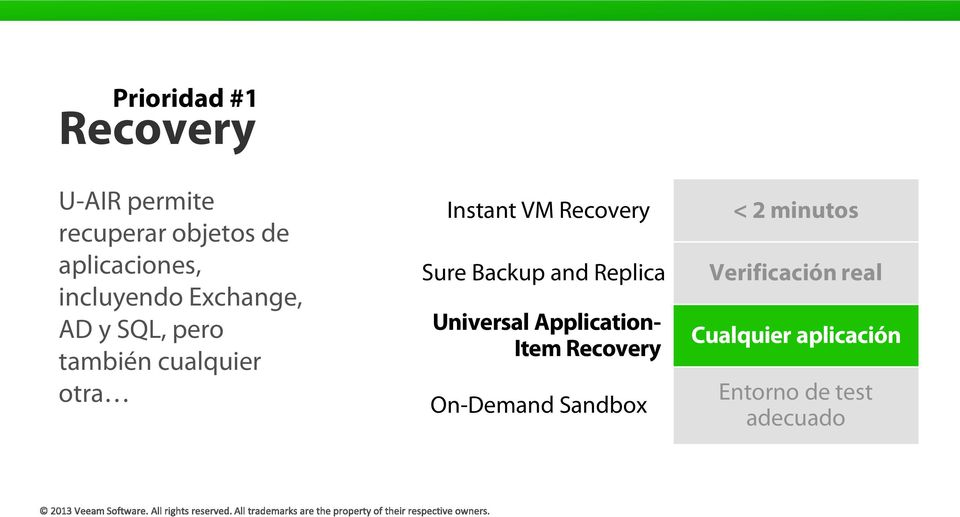 Recovery Sure Backup and Replica Universal Application- Item Recovery