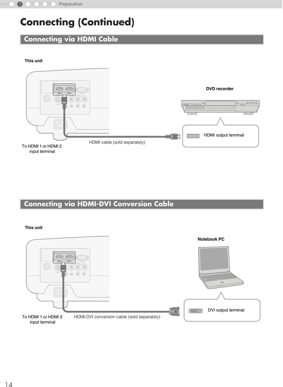 separately) Connecting via HDMI-DVI Conversion Cable This unit Notebook PC MDMI 2 MDMI 1 RS-232C COMPONENT S-VIDEO