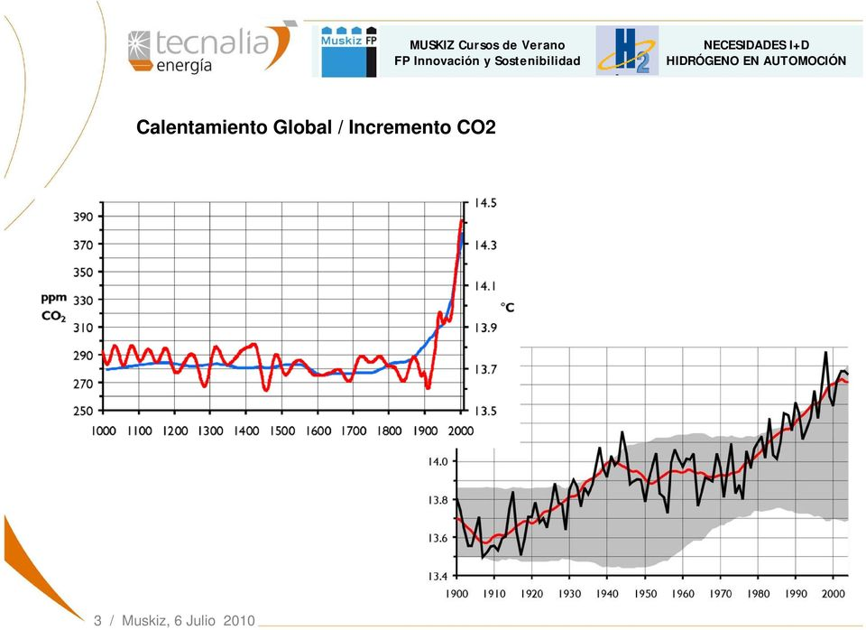 Incremento CO2