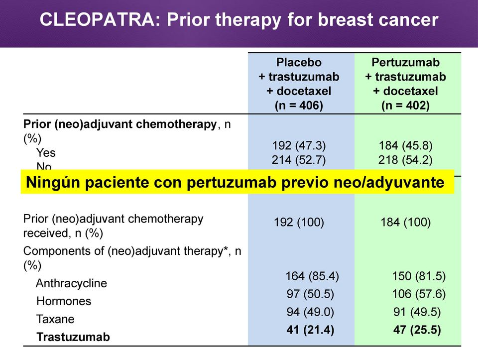 2) Ningún paciente con pertuzumab previo neo/adyuvante Prior (neo)adjuvant chemotherapy received, n (%) Components of