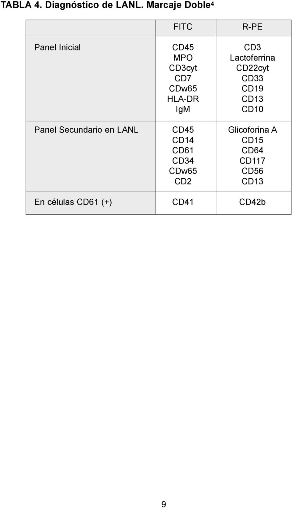 CD3cyt CD22cyt CD7 CD33 CDw65 CD19 HLA-DR CD13 IgM CD10 Panel