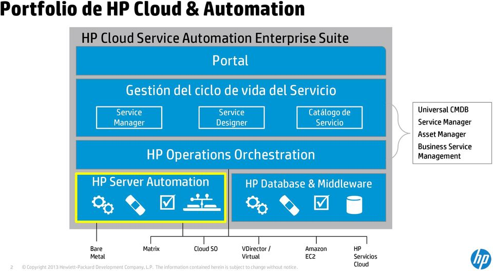 Business Service Management HP Server Automation HP Database & Middleware 2 Bare Metal Matrix Cloud SO VDirector / Virtual Copyright