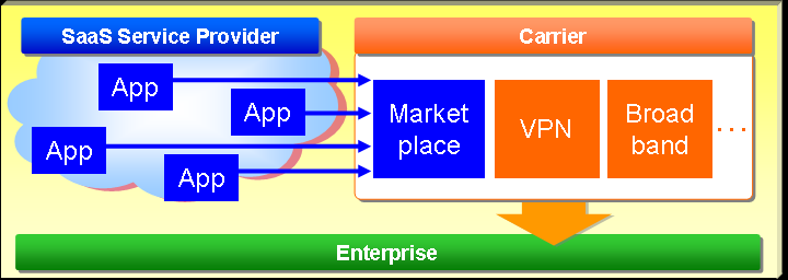 The SaaS Phase (The NEC model) SaaS NEC - CARRIER SaaS MARKETPLACE vs.