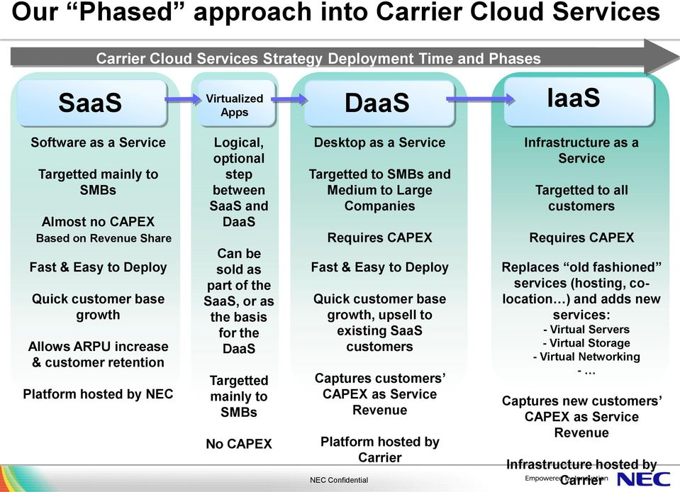as part of the SaaS, or as the basis for the DaaS Targetted mainly to SMBs No CAPEX Desktop as a Service Targetted to SMBs and Medium to Large Companies Requires CAPEX Fast & Easy to Deploy Quick