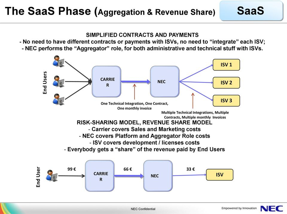 ISV 1 CARRIE R NEC ISV 2 RISK-SHARING MODEL, REVENUE SHARE MODEL - Carrier covers Sales and Marketing costs - NEC covers Platform and Aggregator Role costs - ISV covers