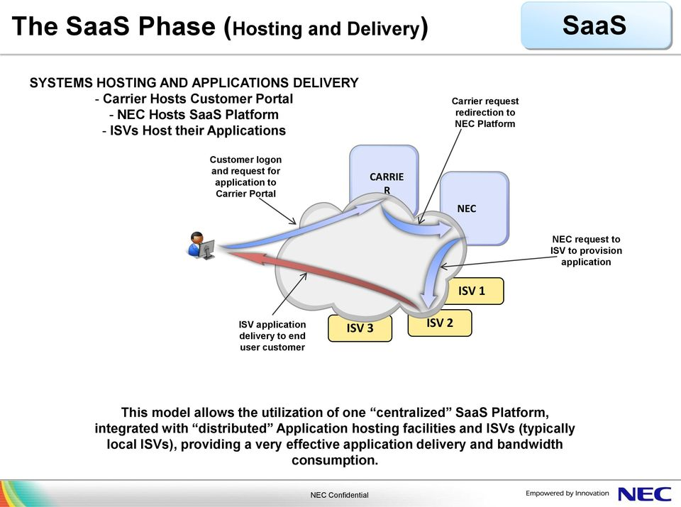 provision application ISV 1 ISV application delivery to end user customer ISV 3 ISV 2 This model allows the utilization of one centralized SaaS Platform,