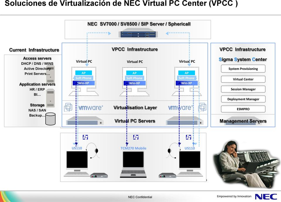 AP Soft Phone Win-XP VPCC Infrastructure AP Soft Phone Win-XP Virtualisation Layer Virtual IP Network PC Servers AP Soft Phone Win-XP VPCC