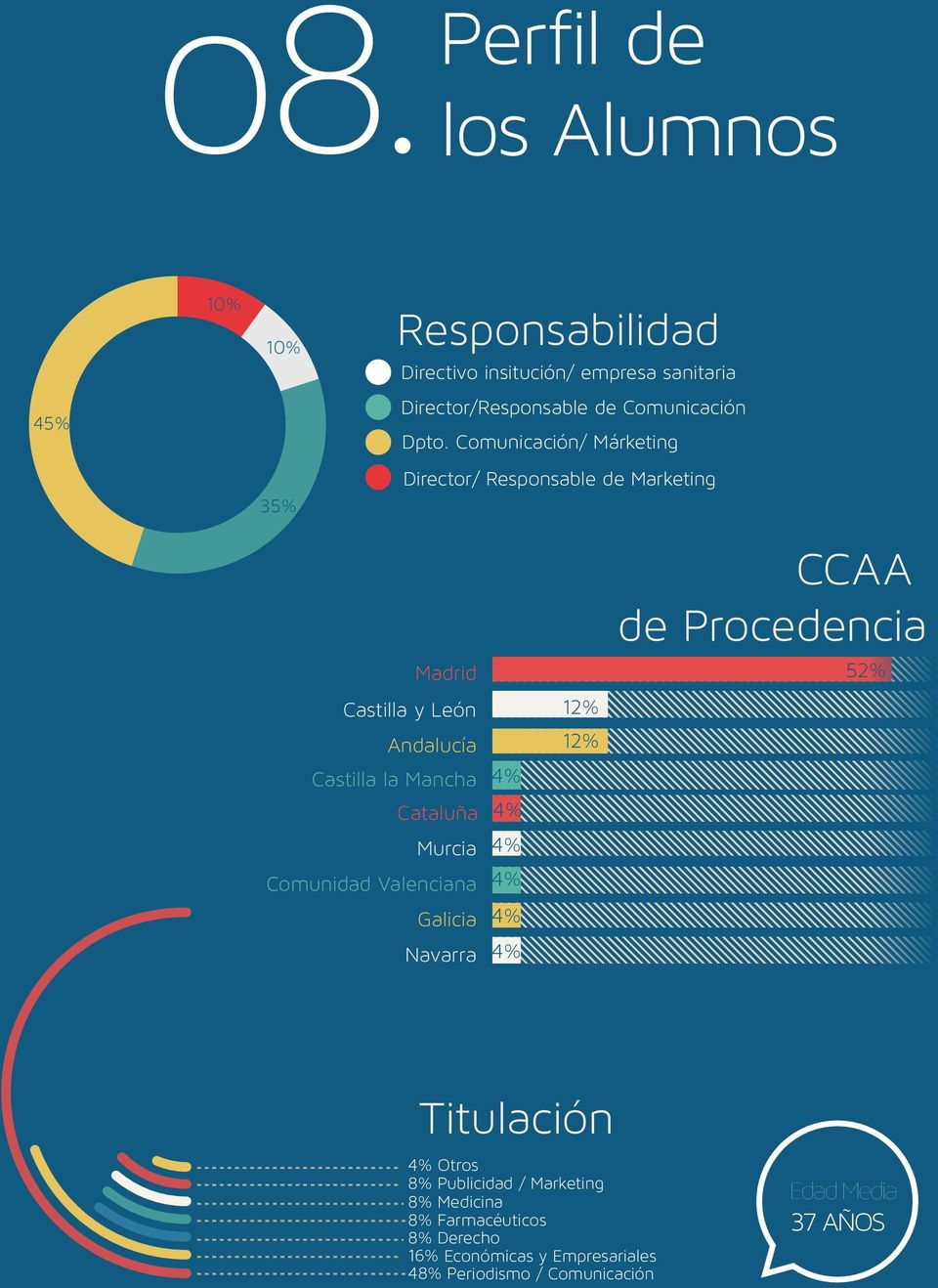 Comunicación/ Márketing Director/ Responsable de Marketing Madrid Castilla y León 12% Andalucía 12% Castilla la Mancha 4%