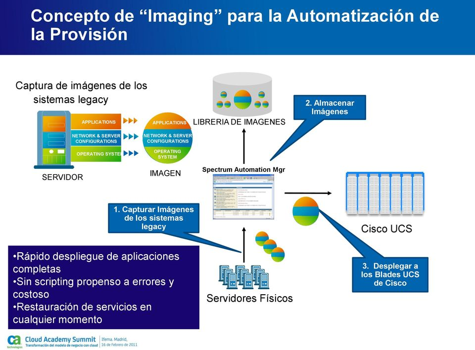 Almacenar Imágenes SERVIDOR NETWORK & SERVER CONFIGURATIONS OPERATING SYSTEM NETWORK & SERVER CONFIGURATIONS OPERATING SYSTEM IMAGEN