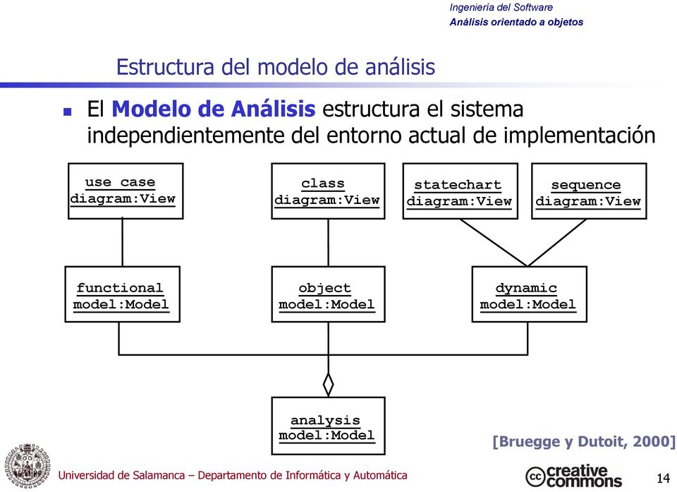 diagram:view sequence diagram:view functional model:model object model:model dynamic model:model