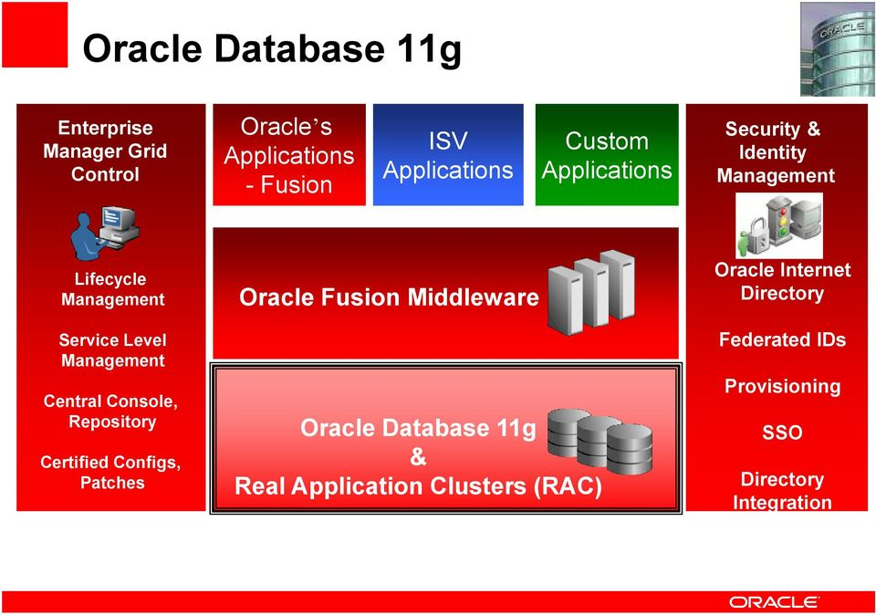 Central Console, Repository Certified Configs, Patches Oracle Fusion Middleware Oracle Database 11g &