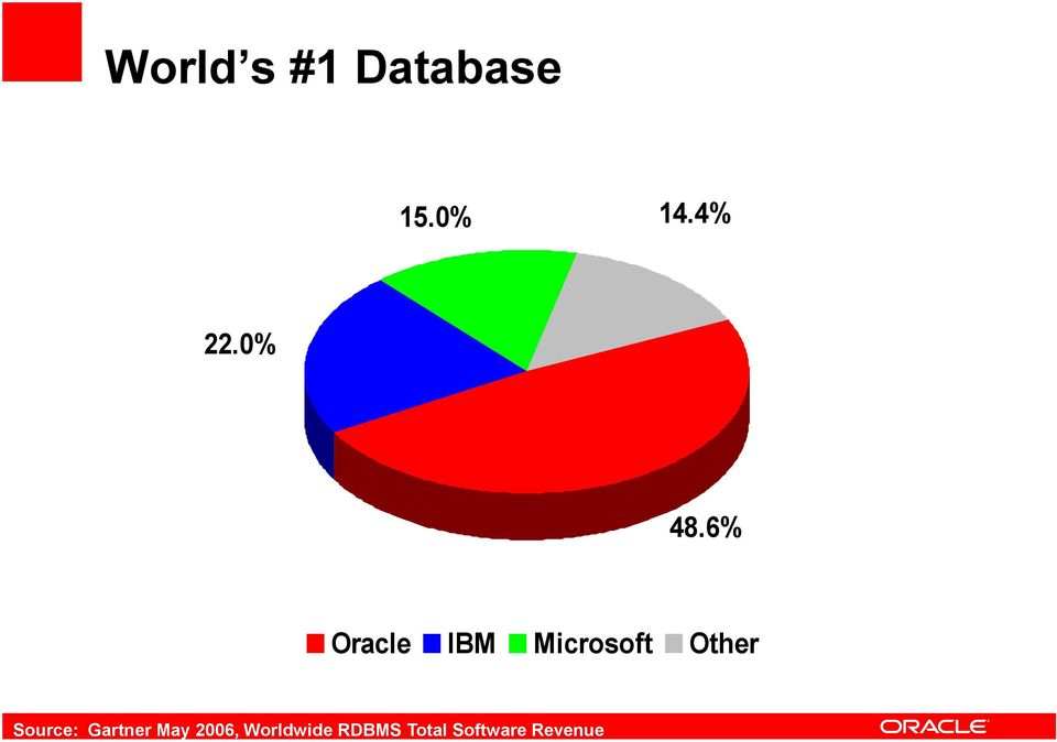 6% Oracle IBM Microsoft Other