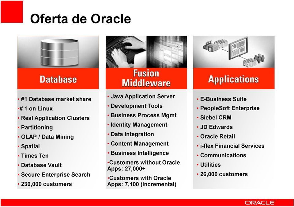 Integration Content Management Business Intelligence Customers without Oracle Apps: 27,000+ Customers with Oracle Apps: 7,100 (Incremental)