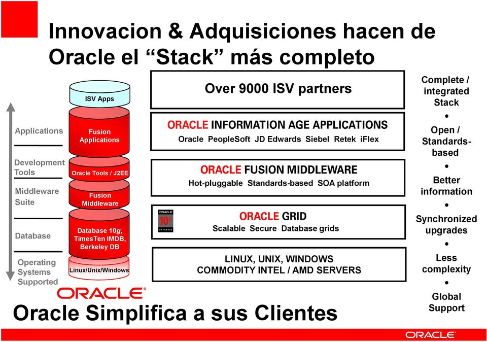 Oracle PeopleSoft JD Edwards Siebel Retek iflex Hot-pluggable Standards-based SOA platform Scalable Secure Database grids LINUX, UNIX, WINDOWS COMMODITY INTEL /