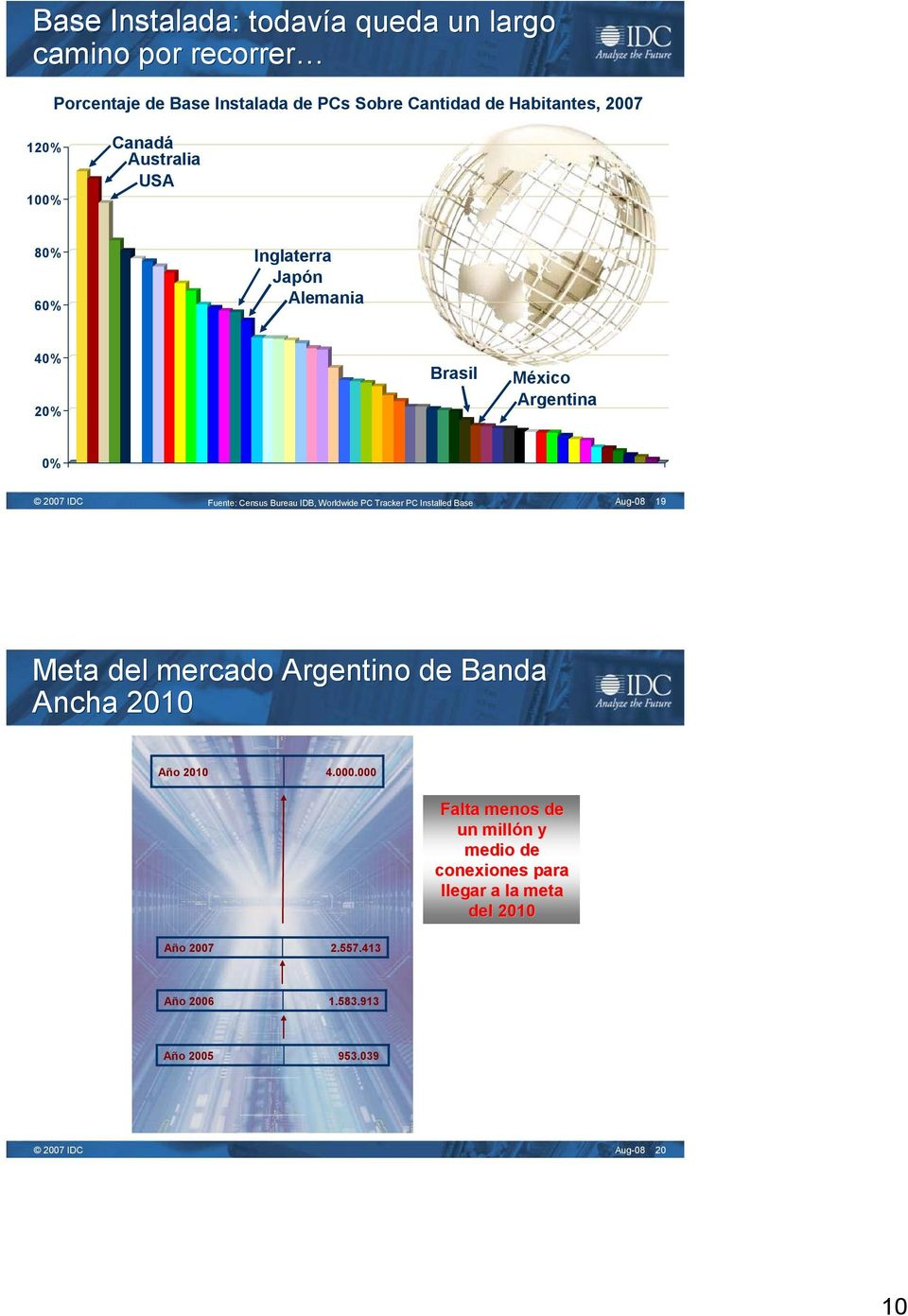 Worldwide PC Tracker PC Installed Base Aug-08 19 Meta del mercado Argentino de Banda Ancha 2010 Año 2010 4.000.