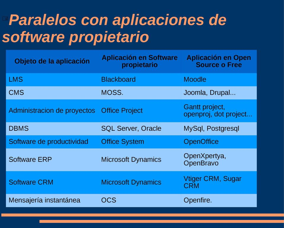 .. Administracion de proyectos Office Project Gantt project, openproj, dot project.