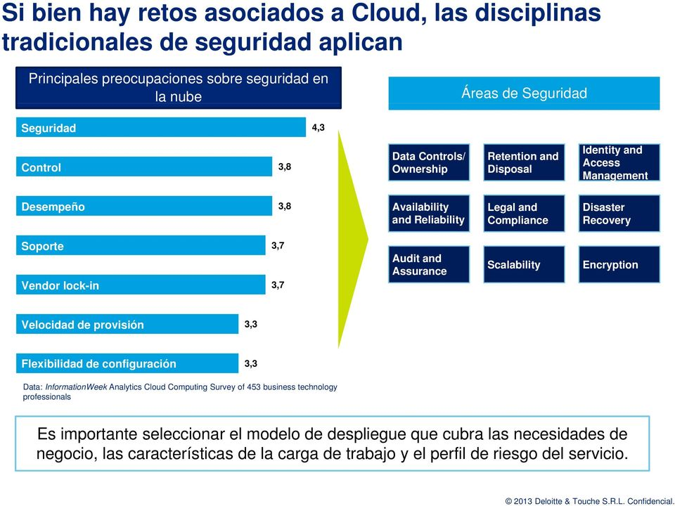 3,7 3,7 Audit and Assurance Scalability Encryption Velocidad de provisión 3,3 Flexibilidad de configuración 3,3 Data: InformationWeek Analytics Cloud Computing Survey of 453 business
