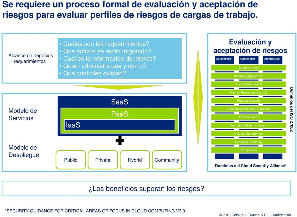 Evaluación y aceptación de riesgos Governance Operational Architecture Security Policy Security Organization Asset Management Modelo de Servicios IaaS SaaS PaaS Human Resources Security Physical