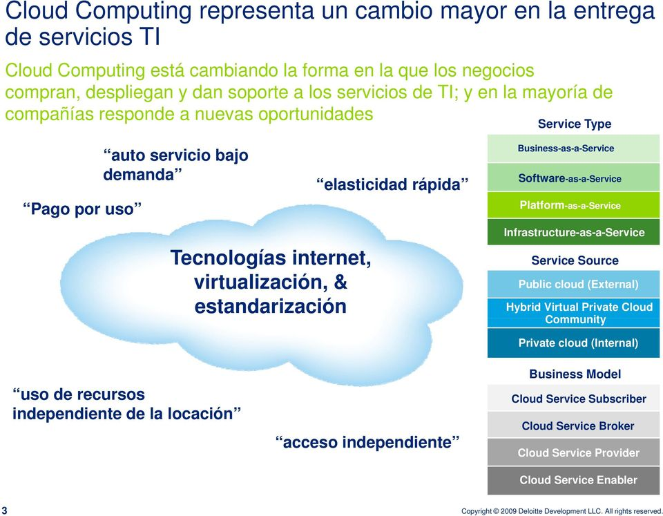 Platform-as-a-Service Tecnologías internet, virtualización, & estandarización Infrastructure-as-a-Service Service Source Public cloud (External) Hybrid Virtual Private Cloud Community Private cloud