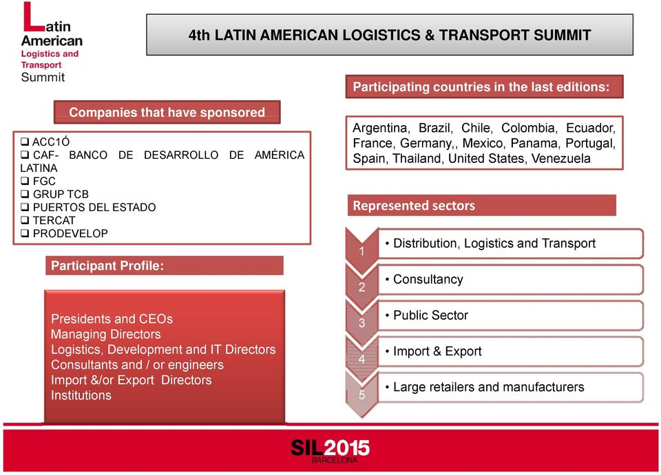 Spain, Thailand, United States, Venezuela Represented sectors 1 2 Distribution, ib ti Logistics and Transport Consultancy Presidents and CEOs Managing Directors