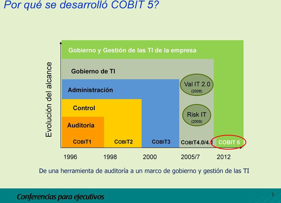 2.0 (2008) Control Risk IT Auditoría (2009) COBIT1 COBIT2 COBIT3 COBIT4.0/4.